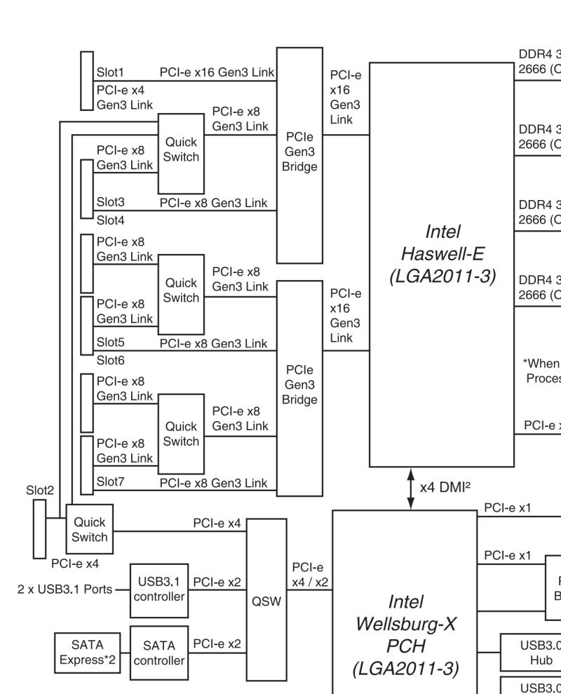 Asus X99-E WS / USB3.1 PCIe diagram